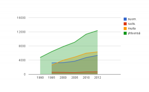 Kaavio näyttää rekisteröityjen katolilaisten määrän (vihreä) sekä eri kieliryhmien osuuden siitä.